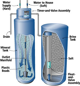 water softener estimates boise idaho