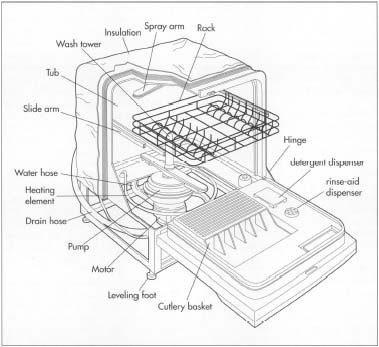 Fisher Paykel Dishwasher Parts Diagram furthermore Maytag Ice Maker Parts Diagram also Whirlpool Washer Pressure Switch Location besides Saab 9 7x Fuse Box Location also Whirlpool Refrigerator  pressor Wiring Diagram Gray And White Wires. on wiring diagram for maytag refrigerator